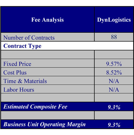 DynCorp International Fee Analysis