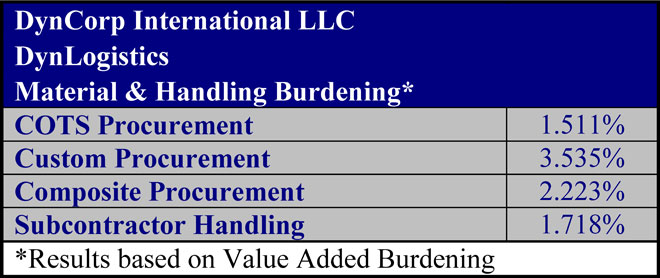 DynCorp Material and Handling Burdening - 2020