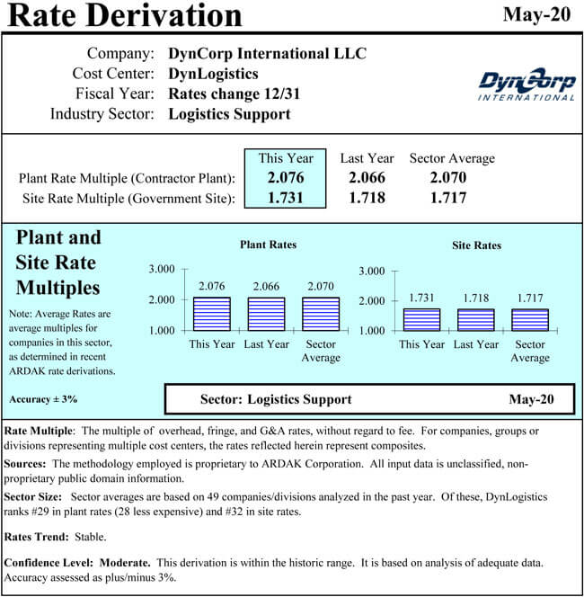 DynCorp Rate Derivation 2020