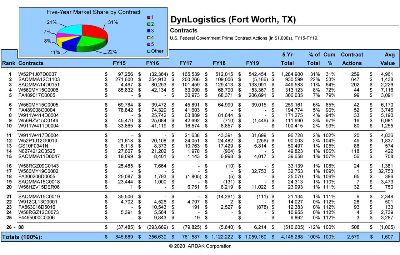 DynLogistics Contract Overview
